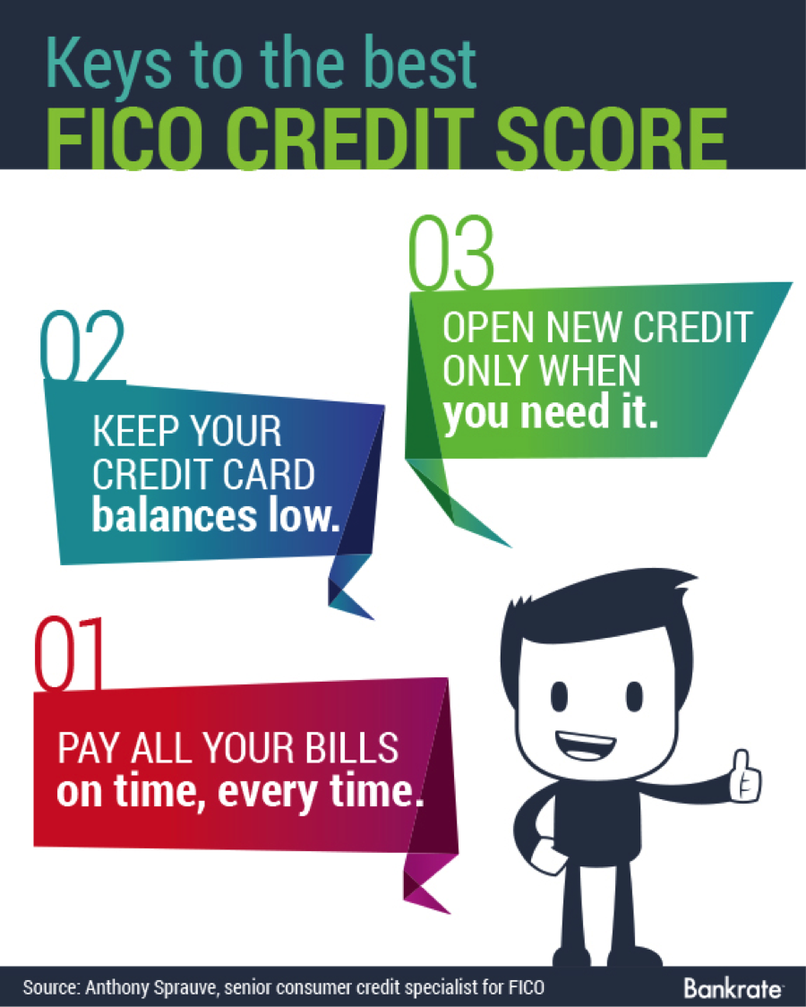 Using Credit Card Can Help Build Your Credit